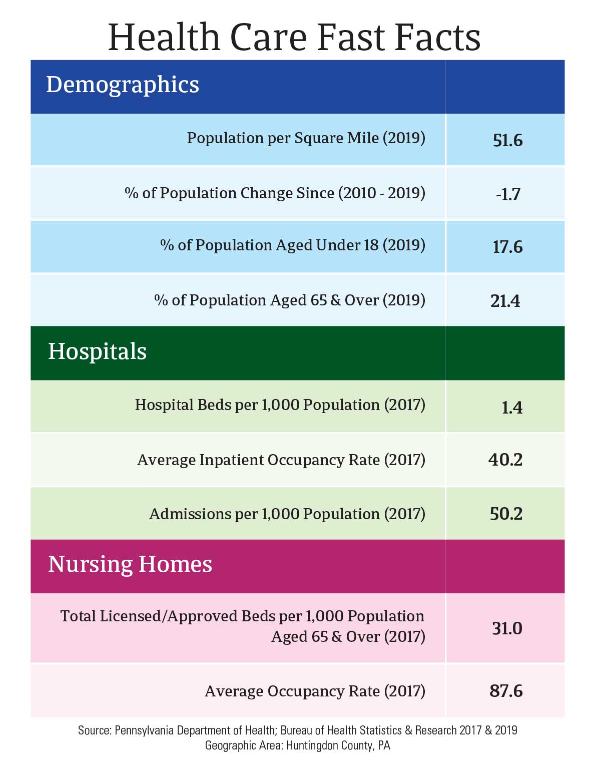 Health Care Fast Facts