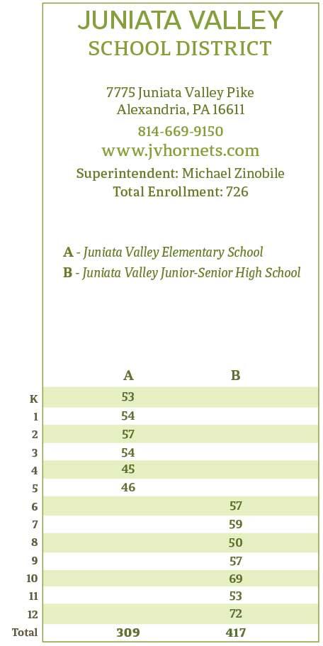 "<center>Juniata Valley School District Enrollment | <b><a href=""https://www.jvhornets.com"" target=""_blank"" rel=""noopener noreferrer"">www.jvhornets.com</a></b></center>"