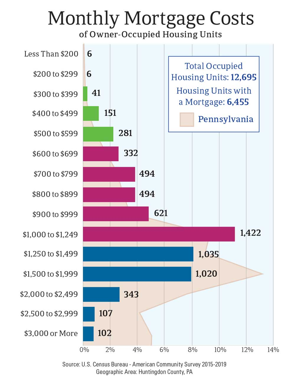Monthly Mortgage Costs of Owner-Occupied Housing Units