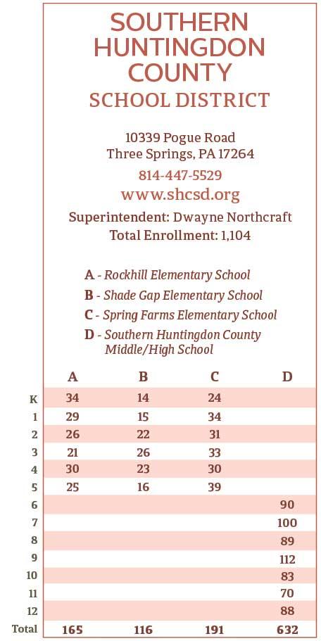 "<center>Southern Huntingdon County School District Enrollment | <b><a href=""http://www.shcsd.org"" target=""_blank"" rel=""noopener noreferrer"">www.shcsd.org</a></b></center>"