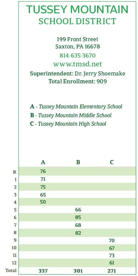 "<center>Tussey Mountain School District Enrollment | <b><a href=""https://www.tmsd.net"" target=""_blank"" rel=""noopener noreferrer"">www.tmsd.net</a></b></center>"